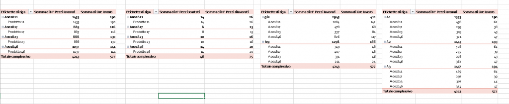 Replica le tabelle pivot